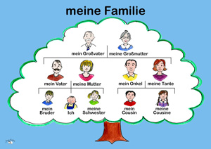 Poster (A3) - Meine Familie