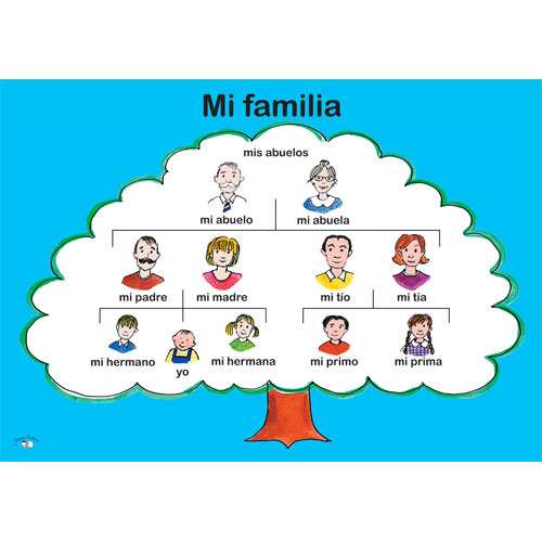 spanish essay about family It is very common for professors to assign students the task of writing essays based on different parts of the world for this reason, most students will have to go through writing german, spanish or other similar essays at least once in their life.